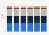 Part des abonnés sans fil par fournisseur de service au Canada 2013-2015