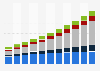 Taille du marché mondial de la vidéosurveillance 2009-2019, par zone géographique