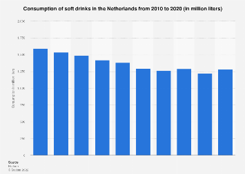 Consumption of soft drinks in the Netherlands 2010-2017