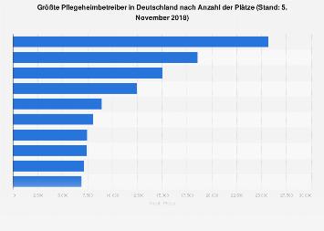 Größte Pflegeheimbetreiber in Deutschland nach Anzahl der Plätze 2016