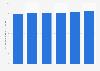 Valeur de marché de l'entretien de l'habitat aux États-Unis2011-2016