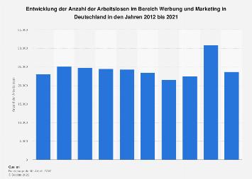 Arbeitslose in Werbung und Marketing in Deutschland bis 2017