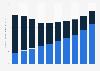 Recettes issues de la vidéo à domicile États-Unis 2010-2019, par source