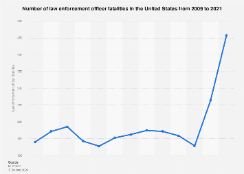 Number of law enforcement officer fatalities in the U.S. from 2007 to 2016