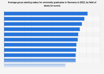 Average gross starting salary for university graduates in Germany 2018