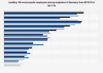 Most popular employers for engineers in Germany 2015-2018