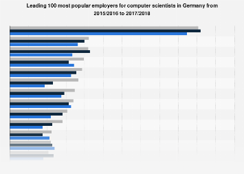 Most popular employers for computer scientists in Germany 2018