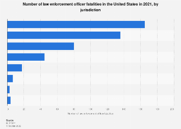 Number of law enforcement officer fatalities in the U.S. in 2017, by jurisdiction