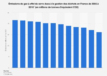 Émissions de gaz à effet de serre dues à la gestion des déchets en France 2005-2016