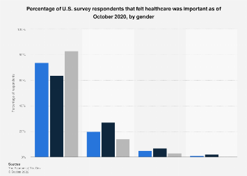 The importance of healthcare in U.S. in August 2019, by gender