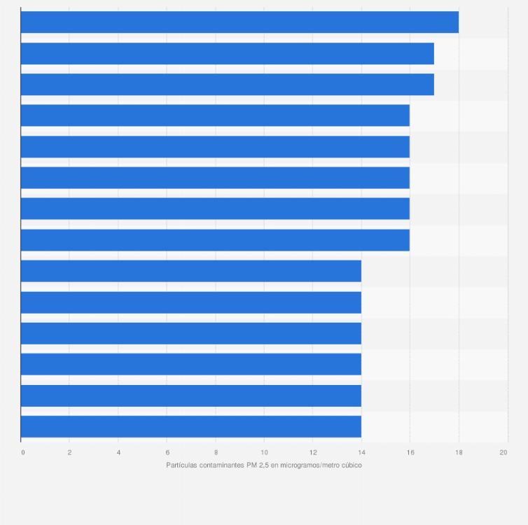 estadísticas del calentamiento global 2020 sobre diabetes