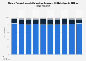 Quarterly Facebook usage rate in Norway 2017-2018, by frequency