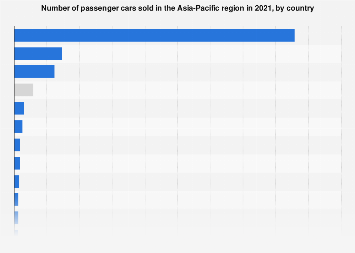Passenger car sales volume within Asia Pacific nations 2016, by country