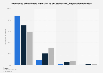 Healthcare importance in U.S. 2018, by party ID
