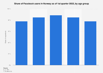 Facebook users in Norway 2016, by age group