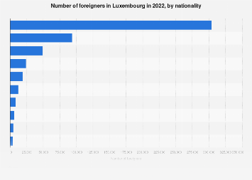 Foreigners in Luxembourg 2018, by nationality