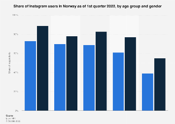 Instagram users in Norway 2017, by age group and gender