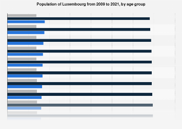 Population of Luxembourg 2008-2018, by age group