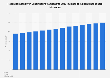 Population density in Luxembourg 2009-2019