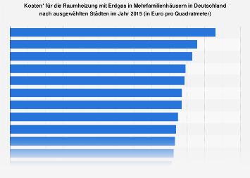 Raumheizung mit Erdgas - Kosten in ausgewählten Städten in Deutschland 2015