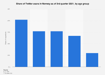 Twitter users in Norway 2018, by age group