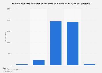 Plazas de hotel según categoría Benidorm 2017