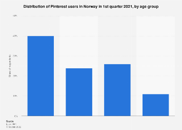 Pinterest users in Norway 2018, by age group