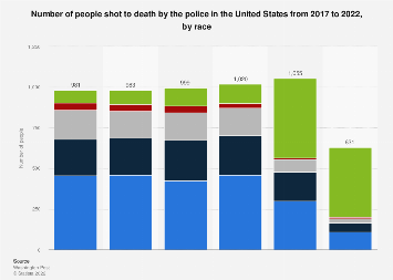 People shot to death by U.S. police, by race 2017-2019