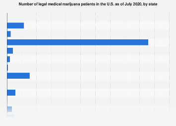 U.S. legal medical marijuana patients 2017, by state
