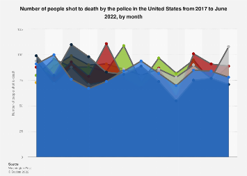 People shot to death by U.S. police 2017-2018, by month