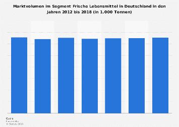 Marktvolumen im Segment Frische Lebensmittel in Deutschland bis 2018