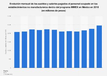 Sueldos y salarios mensuales de los ocupados en tiendas no manufactureras México 2018