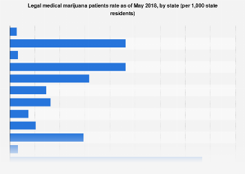 U.S. legal medical marijuana patients rate by state 2016