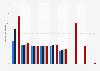 Nombre de marchés en ligne du groupe H&M par marque 2015-2018