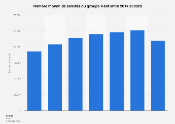 Nombre de salariés de H&M 2011-2017