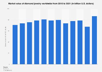 Global diamond jewelry market value 2009-2016