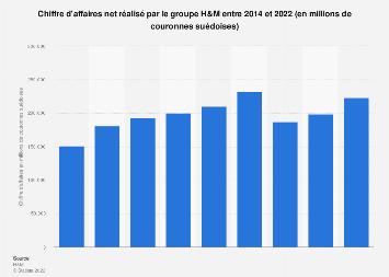 Groupe H&M : chiffre d'affaires 2014-2018