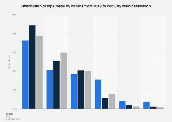 Italy: preferred travel destinations among Italian travelers 2018