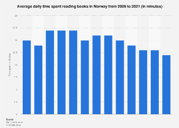 Average daily time spent reading books in Norway from 2005-2015
