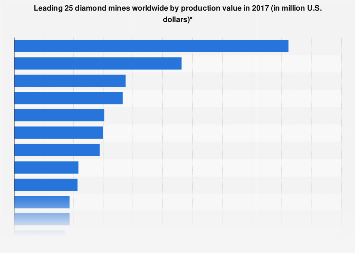 Projected top diamond mines worldwide by production value 2017