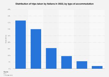 Italy: preferred travel accommodation among Italian travelers 2017