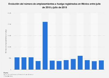 Número mensual de emplazamientos a huelga México 2017-2018