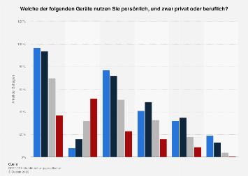 Umfrage zur Nutzung von internetfähigen Endgeräten in Österreich nach Alter 2017