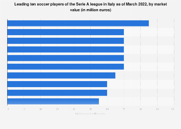 Italy: Serie A soccer players market values 2018
