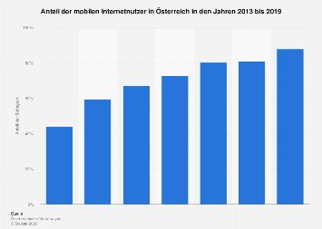 Mobile Internetnutzung in Österreich bis 2018