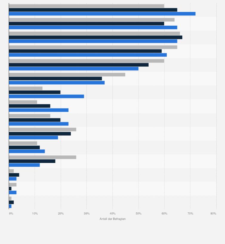 Gewünschte Eigenschaften Von Möbeln In Deutschland Nach Altersgruppen 2016  | Umfrage