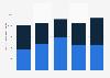 Banque mondiale: montant des prêts selon le partenaire dans le monde 2014-2018