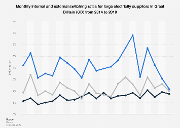 Electricity suppliers internal and external switching rate in Great Britain 2015-2018