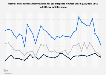 Gas suppliers: internal and external switching rate in Great Britain 2016-2018