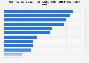 Italy: Serie A football teams market values 2018